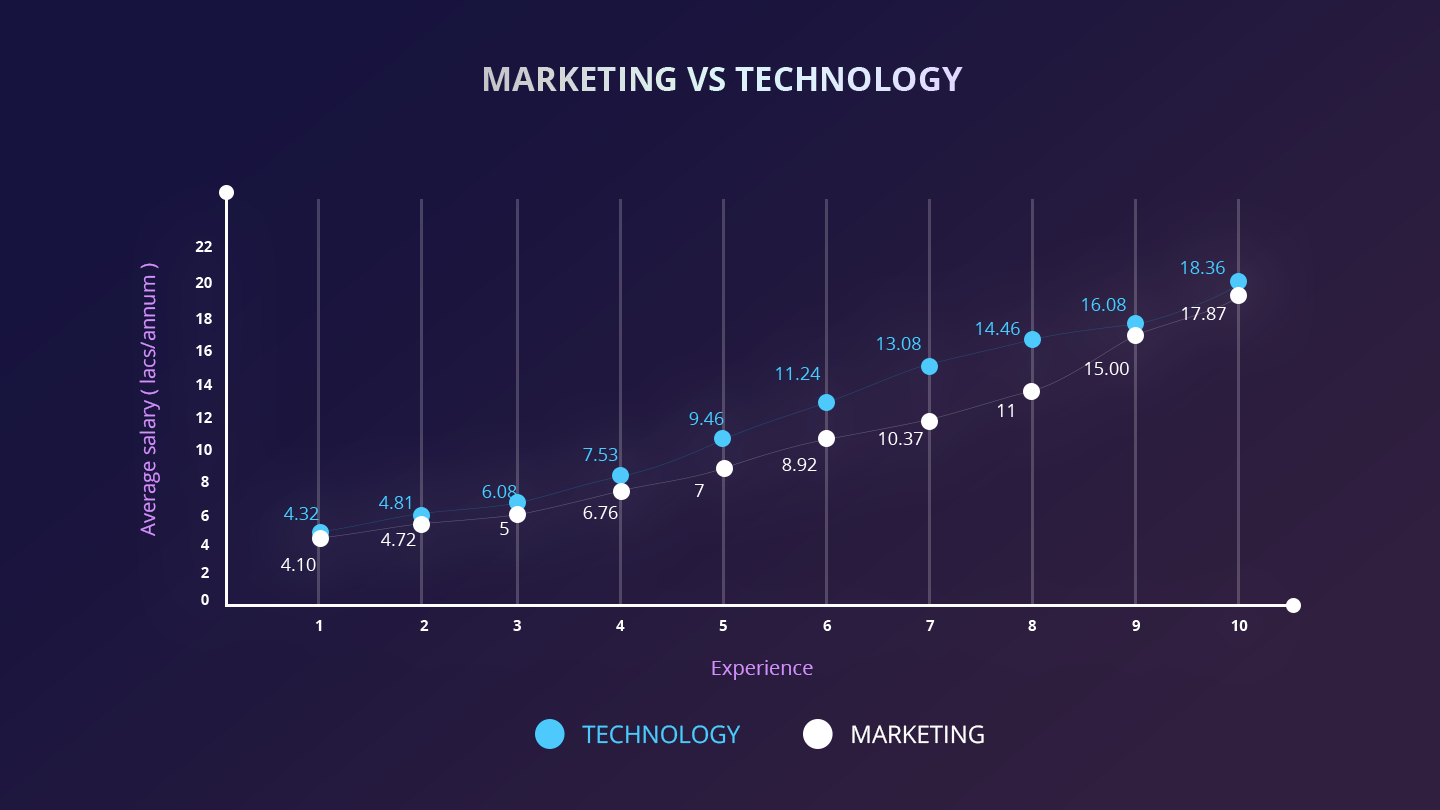 marketers vs techies