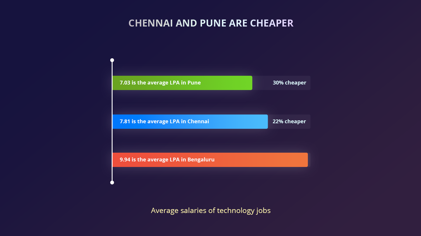 pune and chennai - tech